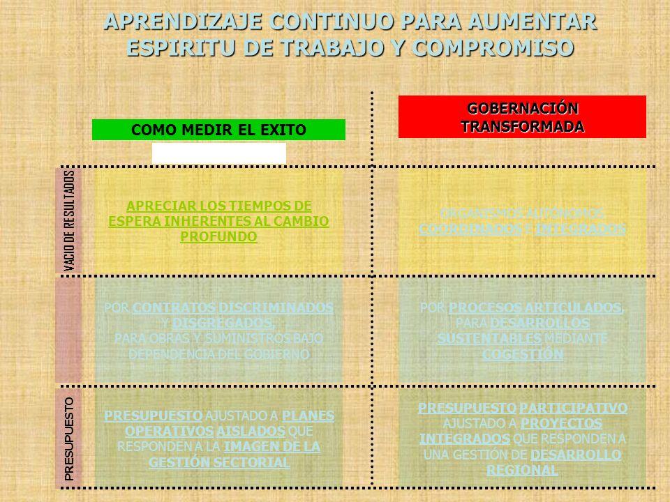 GOBERNACIÓNTRANSFORMADA APRECIAR LOS TIEMPOS DE ESPERA INHERENTES AL CAMBIO PROFUNDO POR CONTRATOS DISCRIMINADOS Y DISGREGADOS, PARA OBRAS Y SUMINISTR
