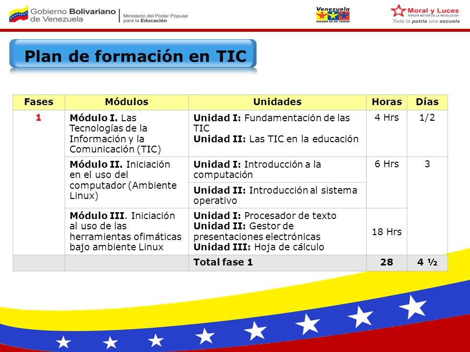 Plan de formación en TIC FasesMódulosUnidadesHorasDías 1Módulo I.