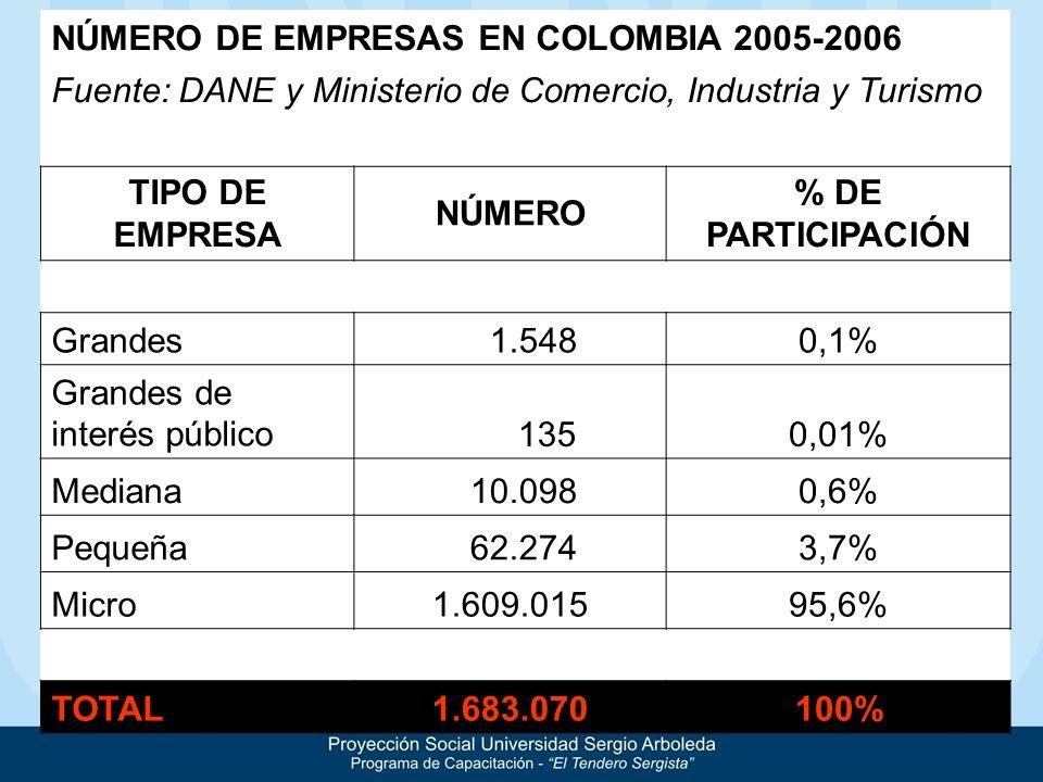 NÚMERO DE EMPRESAS EN COLOMBIA 2005-2006 Fuente: DANE y Ministerio de Comercio, Industria y Turismo TIPO DE EMPRESA NÚMERO % DE PARTICIPACIÓN Grandes