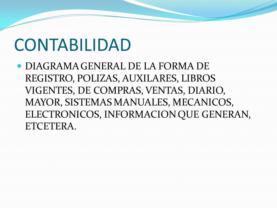 CONTABILIDAD DIAGRAMA GENERAL DE LA FORMA DE REGISTRO, POLIZAS, AUXILARES, LIBROS VIGENTES, DE COMPRAS, VENTAS, DIARIO, MAYOR, SISTEMAS MANUALES, MECA