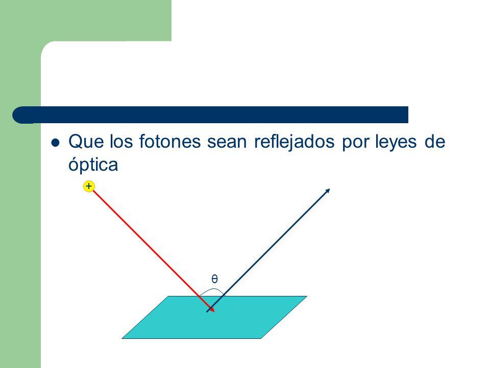 Que los fotones sean reflejados por leyes de óptica θ +