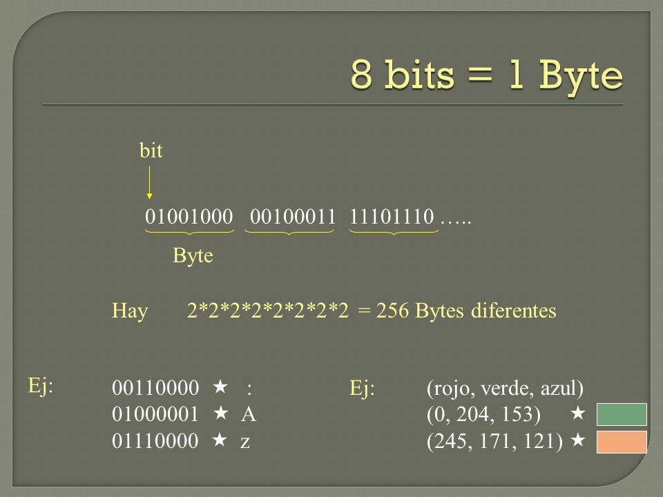 01001000 00100011 11101110 ….. bit Byte Hay 2*2*2*2*2*2*2*2 = 256 Bytes diferentes 00110000 : 01000001 A 01110000 z Ej: (rojo, verde, azul) (0, 204, 1