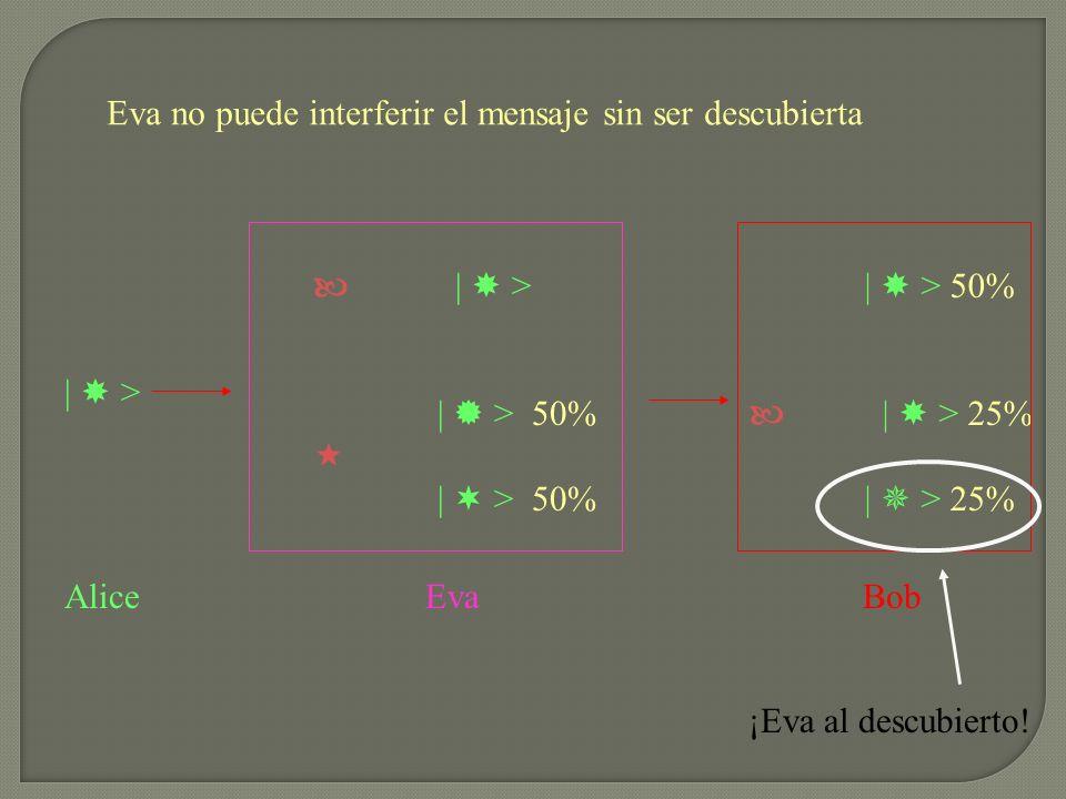 Eva no puede interferir el mensaje sin ser descubierta | > | > 50% | > 50% Alice Eva Bob | > 50% | > 25% ¡Eva al descubierto!