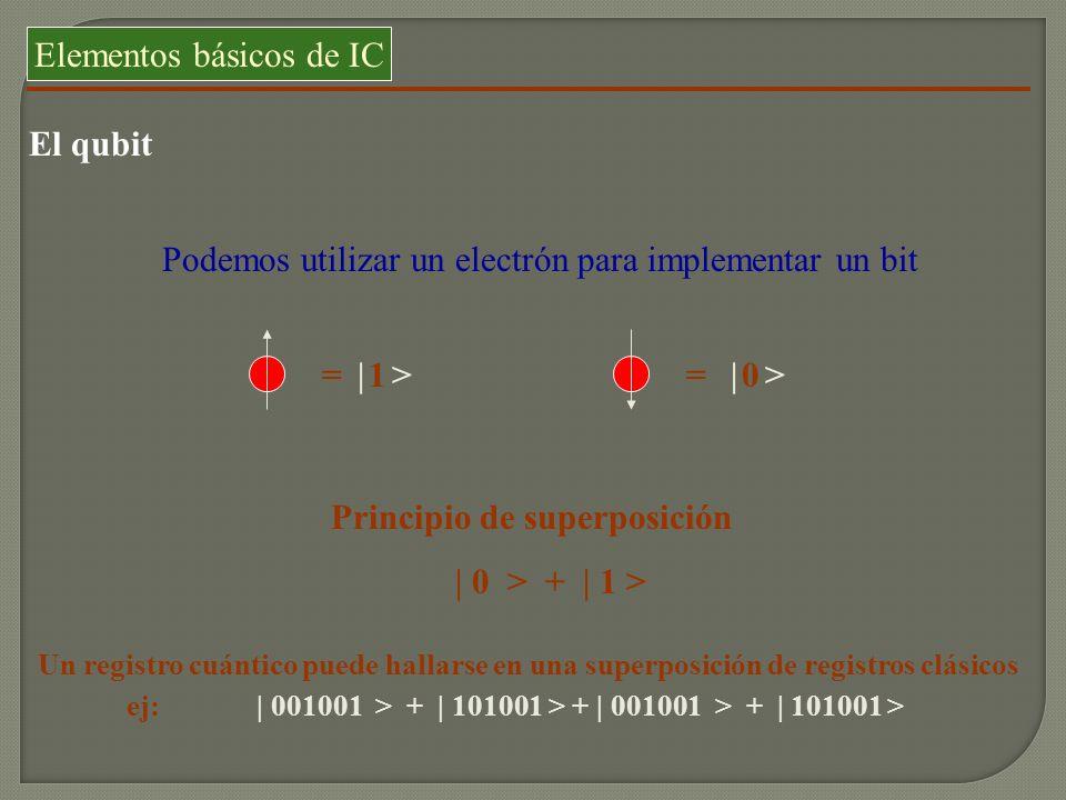 Elementos básicos de IC El qubit Podemos utilizar un electrón para implementar un bit = 0= 1| > Principio de superposición | 0 > + | 1 > Un registro c