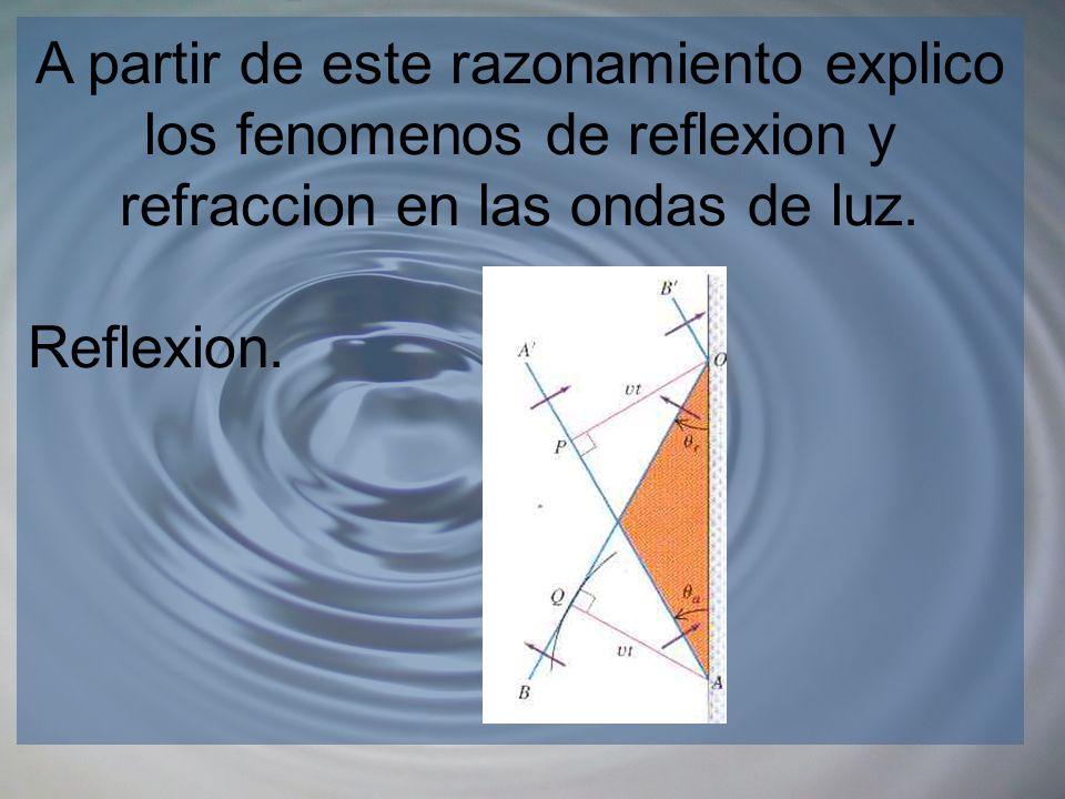 A partir de este razonamiento explico los fenomenos de reflexion y refraccion en las ondas de luz. Reflexion.