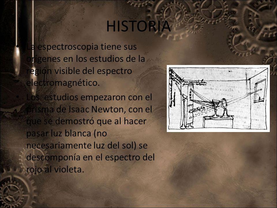 HISTORIA La espectroscopia tiene sus orígenes en los estudios de la región visible del espectro electromagnético. Los estudios empezaron con el prisma