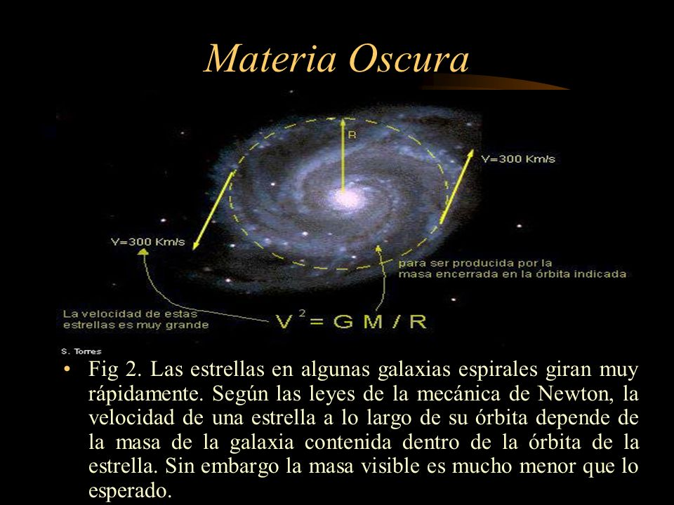 Materia Oscura Fig 3.Curva de rotación típica de una galaxia espiral.