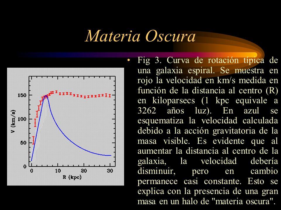 Materia Oscura Fig 3. Curva de rotación típica de una galaxia espiral. Se muestra en rojo la velocidad en km/s medida en función de la distancia al ce