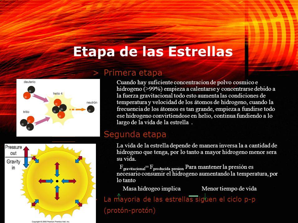 3 Etapa de las Estrellas >Primera etapa Cuando hay suficiente concentracion de polvo cosmico e hidrogeno (>99%) empieza a calentarse y concentrarse de