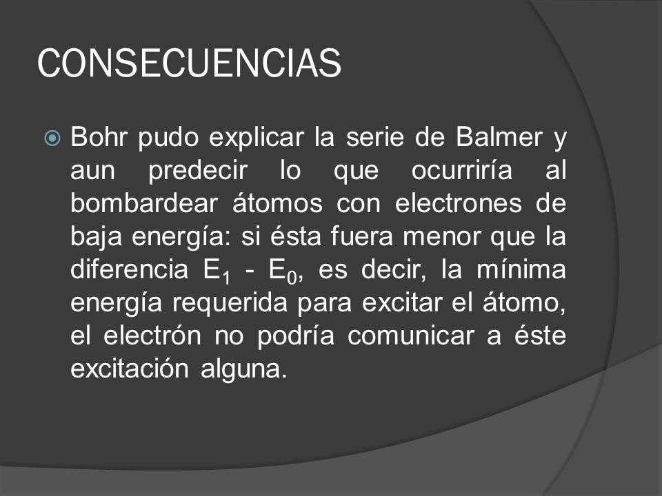 CONSECUENCIAS Bohr pudo explicar la serie de Balmer y aun predecir lo que ocurriría al bombardear átomos con electrones de baja energía: si ésta fuera