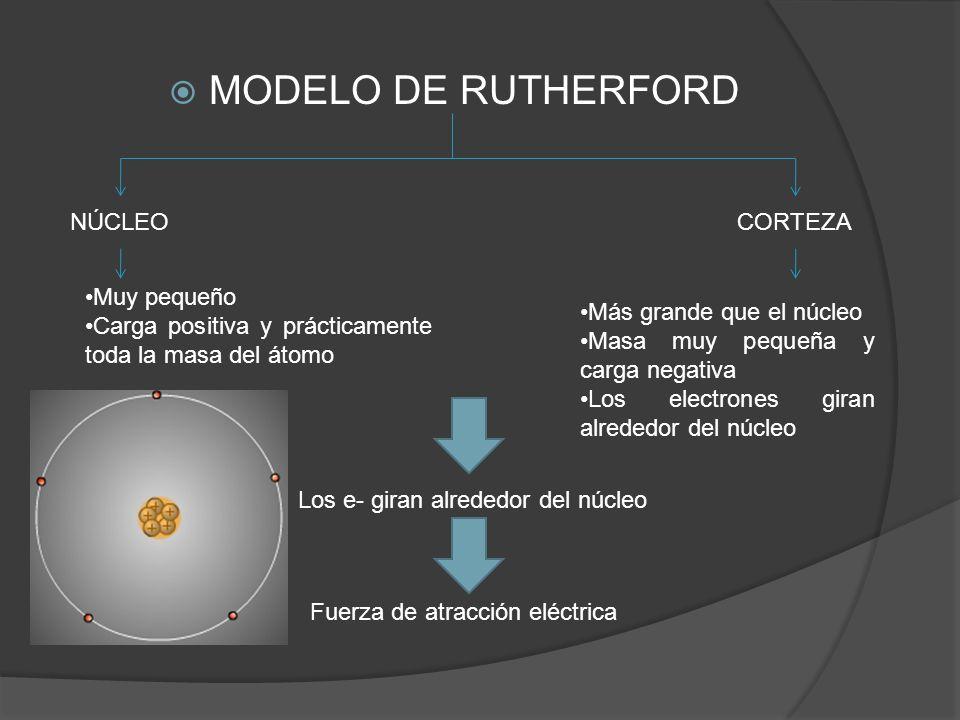 MODELO DE RUTHERFORD NÚCLEOCORTEZA Muy pequeño Carga positiva y prácticamente toda la masa del átomo Más grande que el núcleo Masa muy pequeña y carga