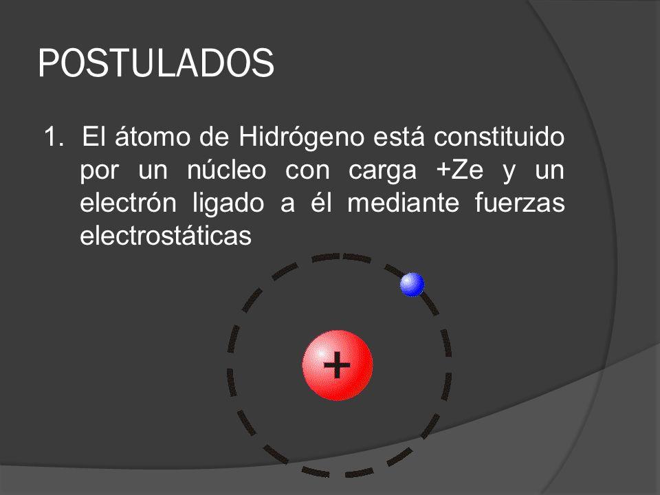 POSTULADOS 1. El átomo de Hidrógeno está constituido por un núcleo con carga +Ze y un electrón ligado a él mediante fuerzas electrostáticas