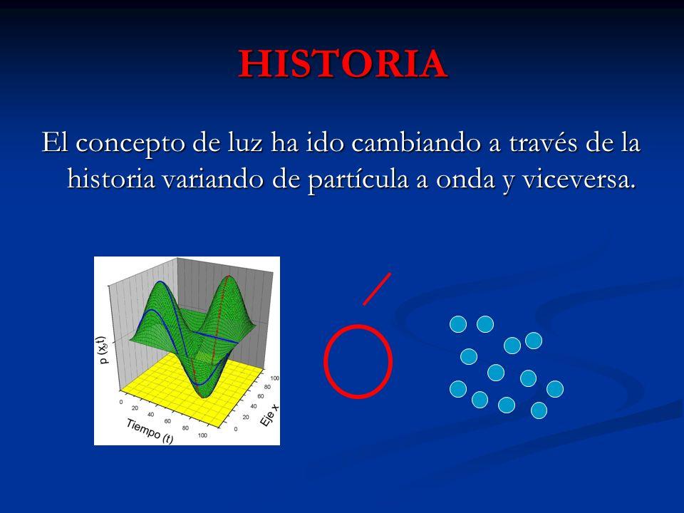 HISTORIA El concepto de luz ha ido cambiando a través de la historia variando de partícula a onda y viceversa.