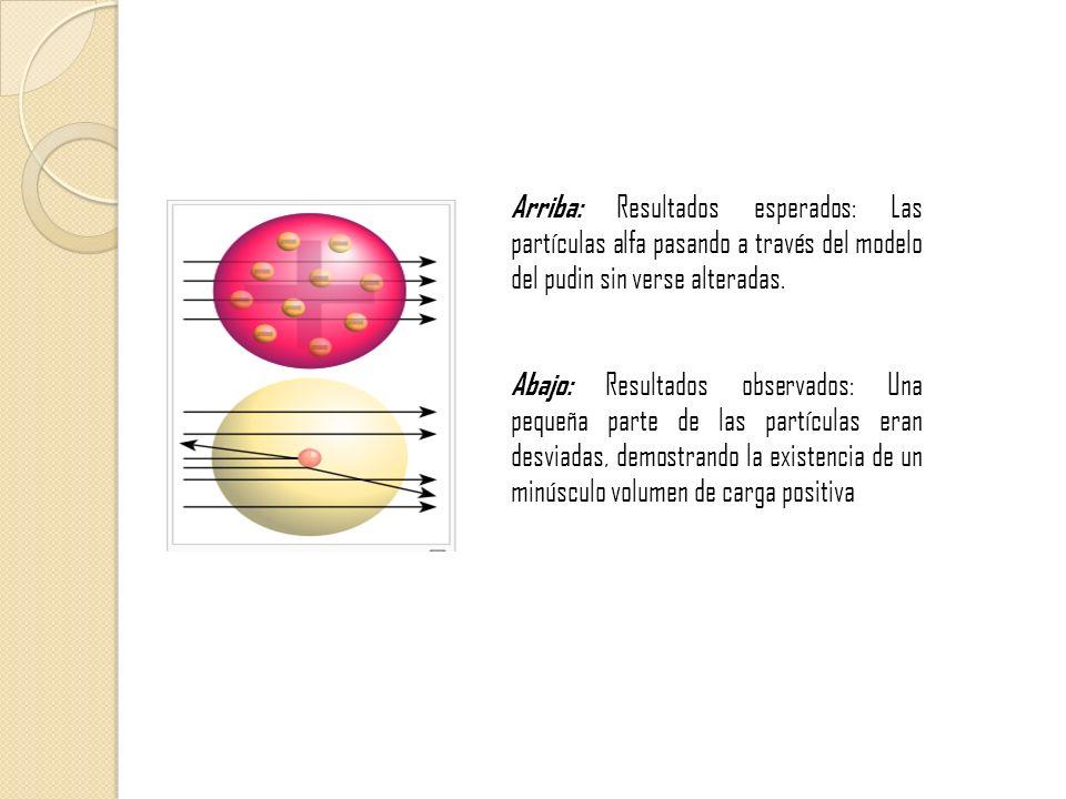 Arriba: Resultados esperados: Las partículas alfa pasando a través del modelo del pudin sin verse alteradas. Abajo: Resultados observados: Una pequeña