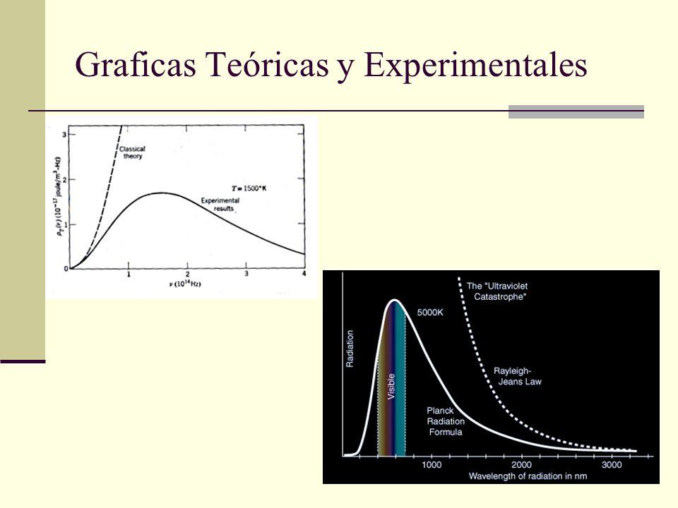 Graficas Teóricas y Experimentales