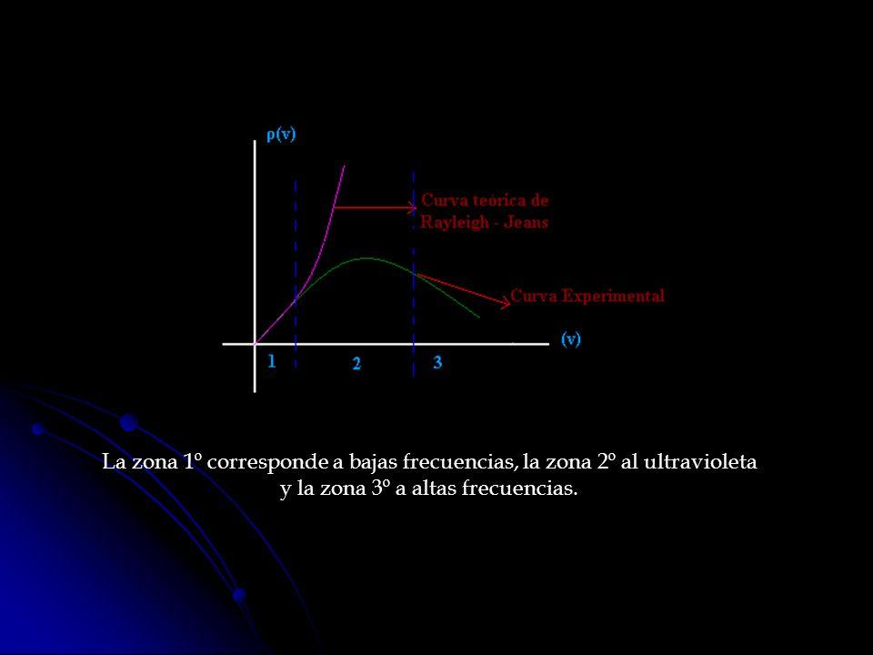 Los experimentos para medir la radiación a bajas frecuencias arrojaron resultados acordes con la teoría; pero esta implicaba, que todos los objetos estarían emitiendo constantemente radiación visible.