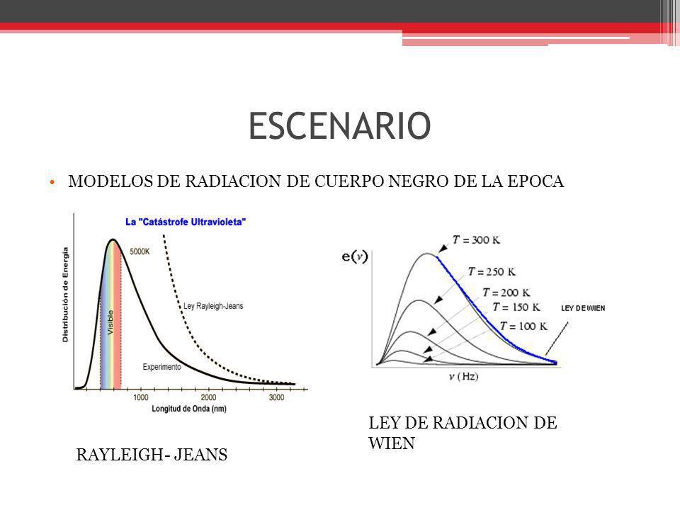 ESCENARIO MODELOS DE RADIACION DE CUERPO NEGRO DE LA EPOCA RAYLEIGH- JEANS LEY DE RADIACION DE WIEN