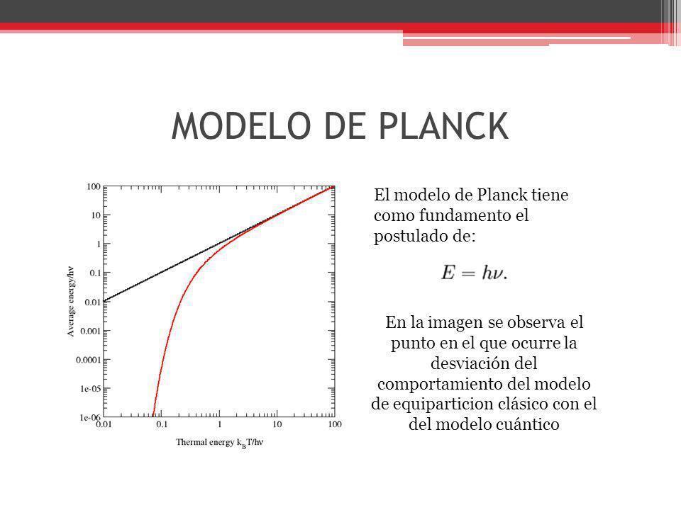 MODELO DE PLANCK El modelo de Planck tiene como fundamento el postulado de: En la imagen se observa el punto en el que ocurre la desviación del compor