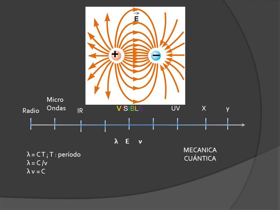 E Radio Micro Ondas IR VISIBLEVISIBLE UVγX λ MECANICA CUÁNTICA Eν λ = C T ; T : período λ = C /ν λ ν = C