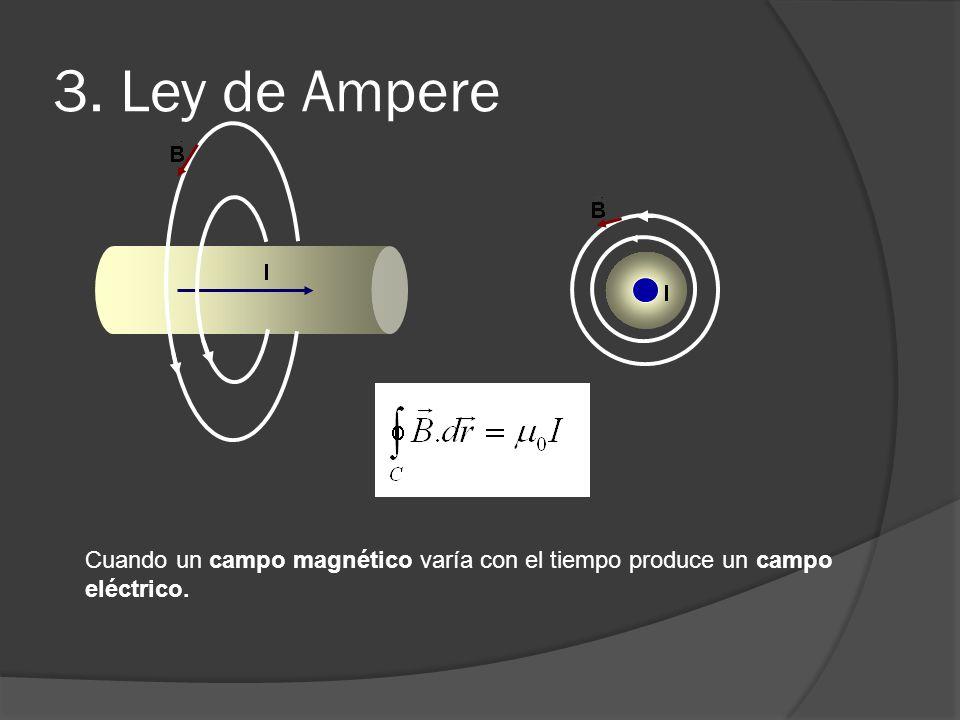 3. Ley de Ampere Cuando un campo magnético varía con el tiempo produce un campo eléctrico.