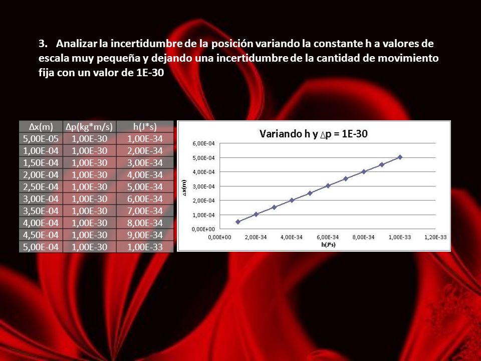 3. Analizar la incertidumbre de la posición variando la constante h a valores de escala muy pequeña y dejando una incertidumbre de la cantidad de movi