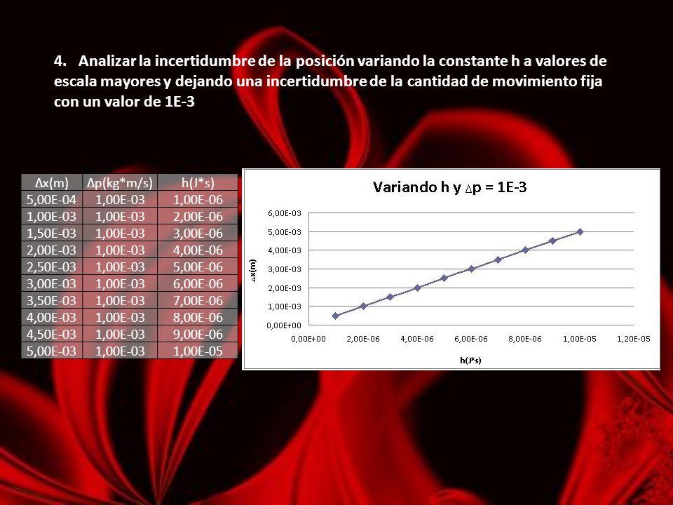 4. Analizar la incertidumbre de la posición variando la constante h a valores de escala mayores y dejando una incertidumbre de la cantidad de movimien