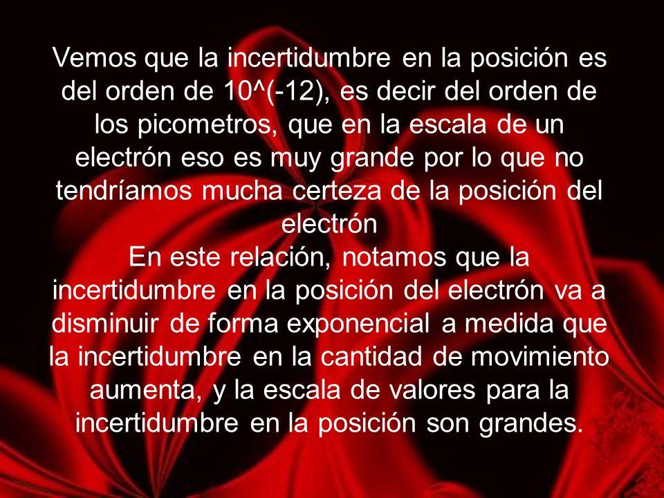 Vemos que la incertidumbre en la posición es del orden de 10^(-12), es decir del orden de los picometros, que en la escala de un electrón eso es muy grande por lo que no tendríamos mucha certeza de la posición del electrón En este relación, notamos que la incertidumbre en la posición del electrón va a disminuir de forma exponencial a medida que la incertidumbre en la cantidad de movimiento aumenta, y la escala de valores para la incertidumbre en la posición son grandes.