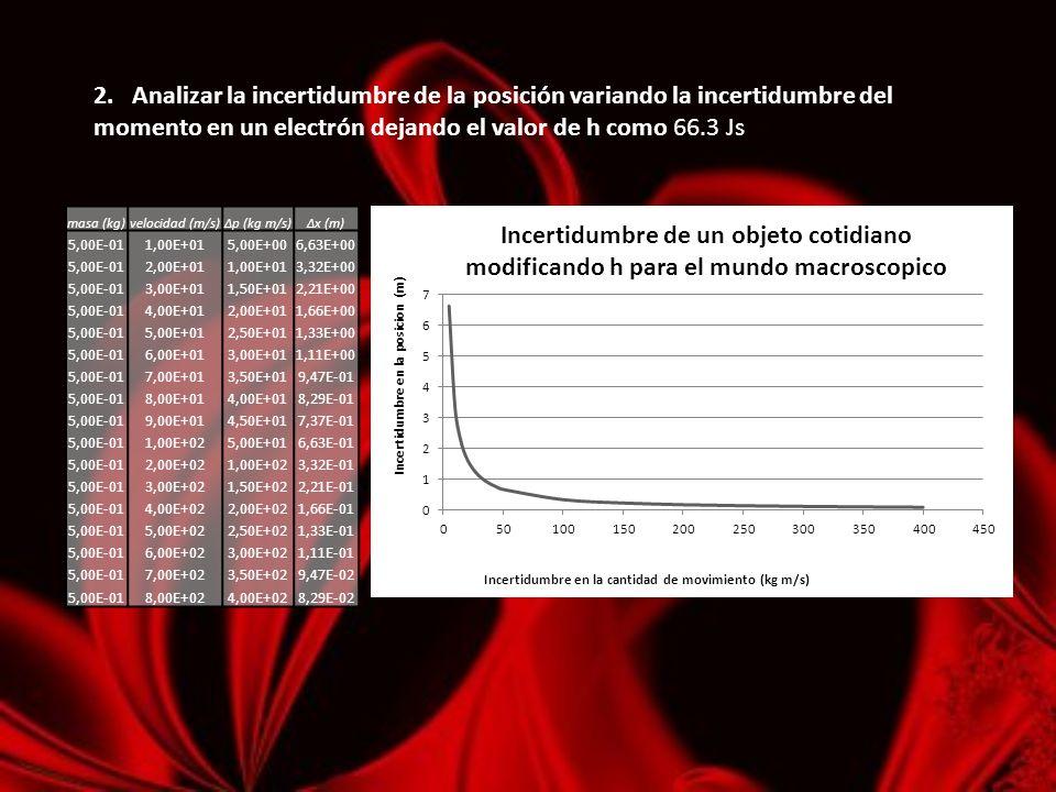 2. Analizar la incertidumbre de la posición variando la incertidumbre del momento en un electrón dejando el valor de h como 66.3 Js masa (kg)velocidad