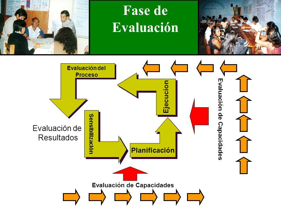 Fase de Evaluación Sensibilización Planificación Ejecucion Evaluación del Proceso Evaluación de Resultados Evaluación de Capacidades