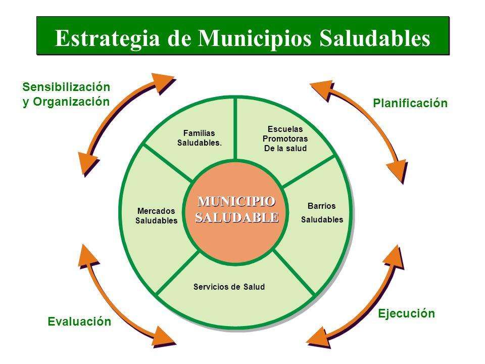 Estrategia de Municipios Saludables Escuelas Promotoras De la salud Barrios Saludables Servicios de Salud Mercados Saludables Familias Saludables. Sen