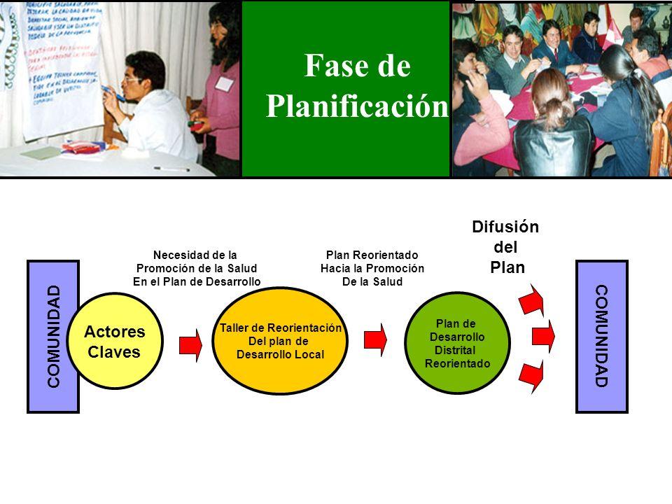 COMUNIDAD Plan de Desarrollo Distrital Reorientado Difusión del Plan Actores Claves Necesidad de la Promoción de la Salud En el Plan de Desarrollo Tal