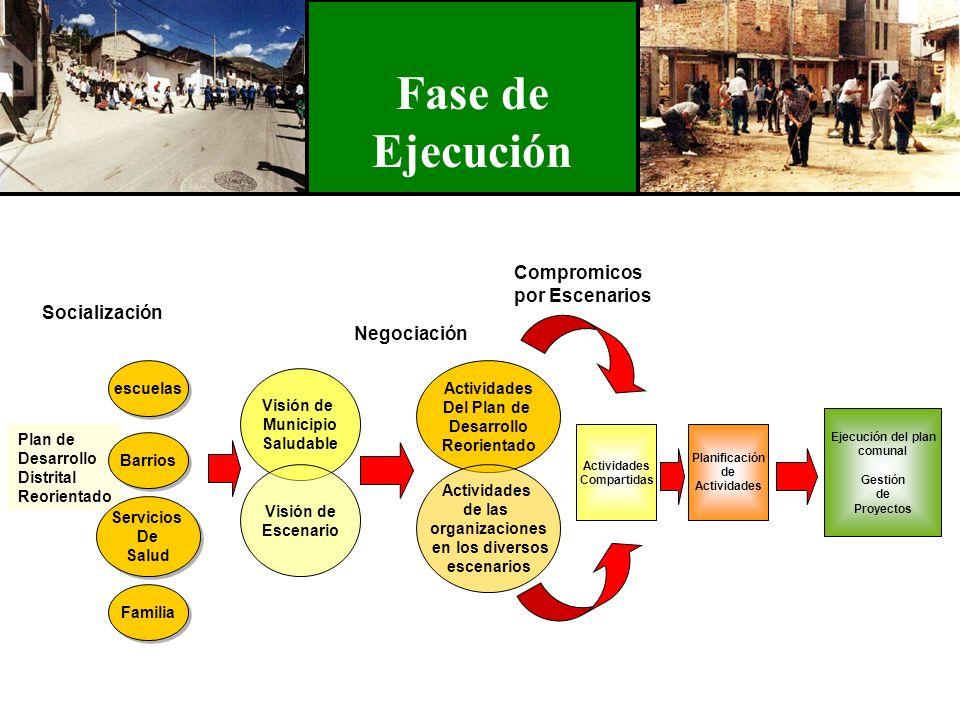 Fase de Ejecución Plan de Desarrollo Distrital Reorientado Visión de Municipio Saludable Actividades Del Plan de Desarrollo Reorientado Visión de Esce