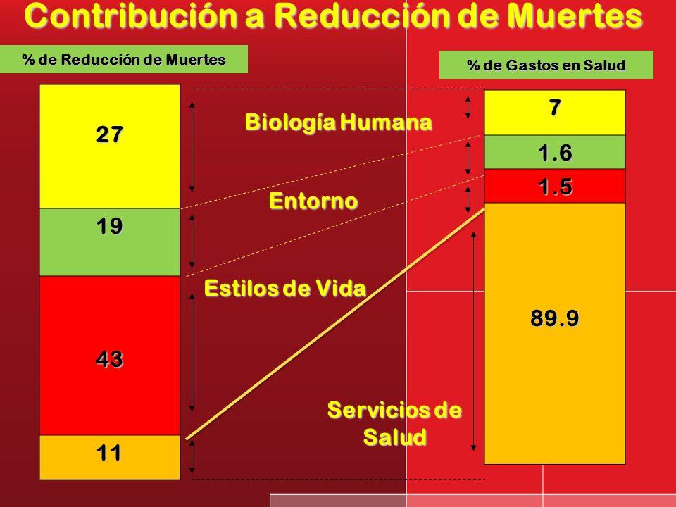 El Campo de la Salud ( Lalonde ) GENETICA SERVICIOS DE SALUD ESTILOS DE VIDA CONDICIONES AMBIENTALES LA SALUD DE LA PERSONA