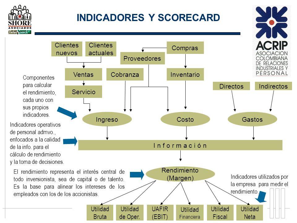 DirectosIndirectos Servicio Ventas Clientes nuevos Cobranza Clientes actuales Rendimiento (Margen) El rendimiento representa el interés central de tod