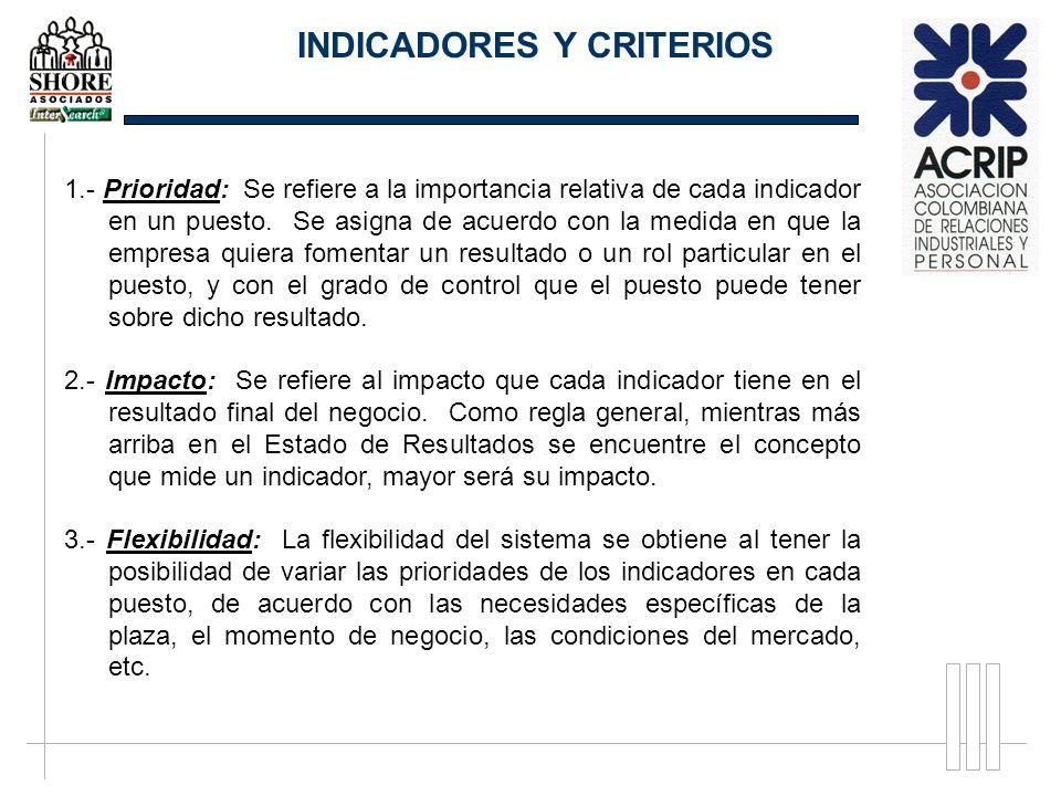 1.- Prioridad: Se refiere a la importancia relativa de cada indicador en un puesto. Se asigna de acuerdo con la medida en que la empresa quiera foment