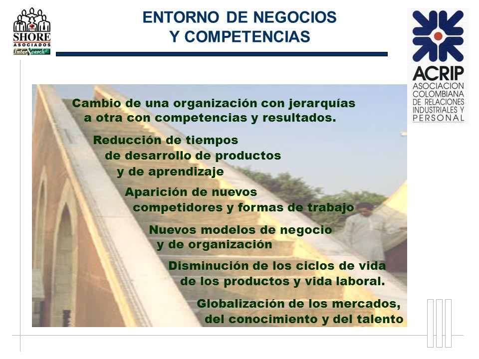 ENTORNO DE NEGOCIOS Y COMPETENCIAS Globalización de los mercados, del conocimiento y del talento Disminución de los ciclos de vida de los productos y