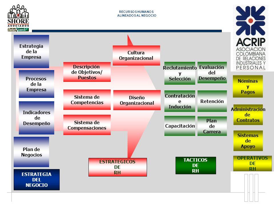 Sistema de Competencias Cultura Organizacional Diseño Organizacional Descripción de Objetivos/ Puestos ESTRATEGICOS DE RH Sistema de Compensaciones TA