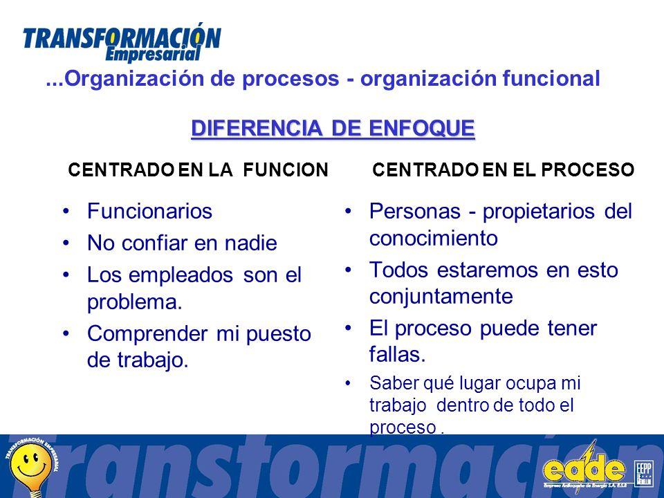 ...Organización de procesos - organización funcional Funcionarios No confiar en nadie Los empleados son el problema.