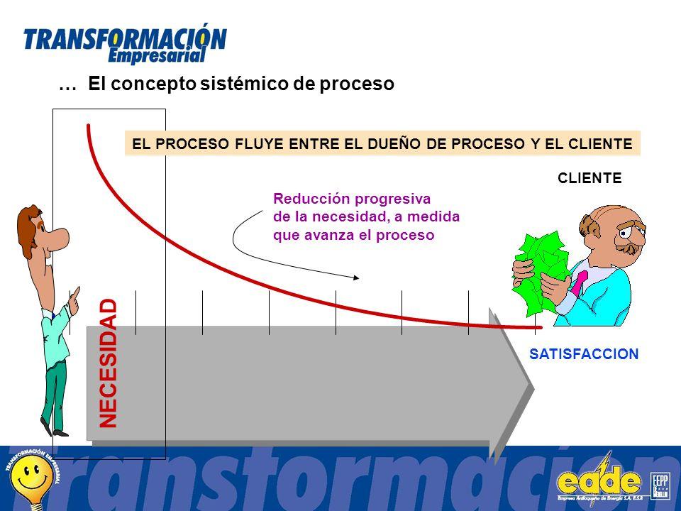 NECESIDAD SATISFACCION CLIENTE EL PROCESO FLUYE ENTRE EL DUEÑO DE PROCESO Y EL CLIENTE Reducción progresiva de la necesidad, a medida que avanza el proceso … El concepto sistémico de proceso