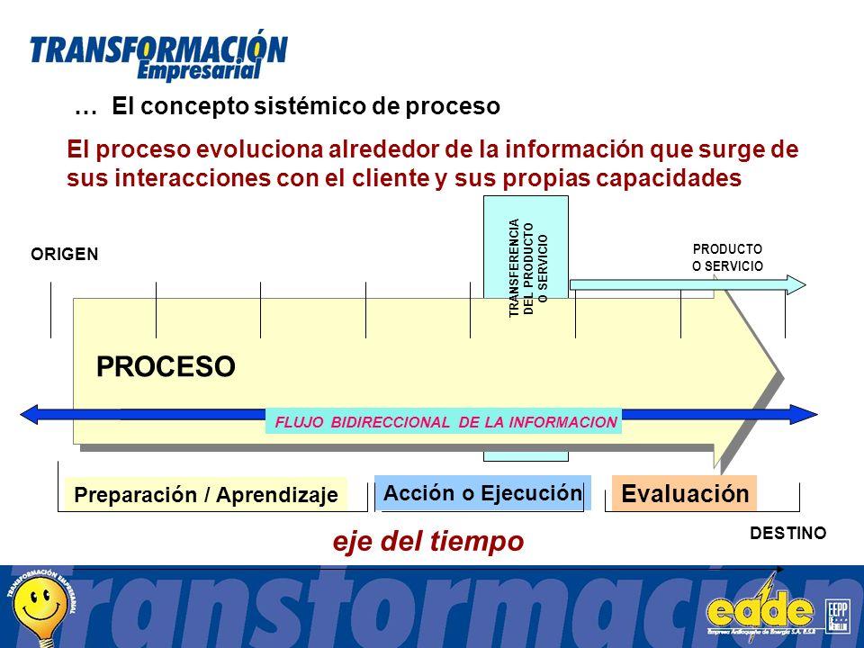 PROCESO eje del tiempo ORIGEN DESTINO El proceso evoluciona alrededor de la información que surge de sus interacciones con el cliente y sus propias capacidades FLUJO BIDIRECCIONAL DE LA INFORMACION TRANSFERENCIA DEL PRODUCTO O SERVICIO PRODUCTO O SERVICIO Preparación / Aprendizaje Acción o Ejecución Evaluación … El concepto sistémico de proceso