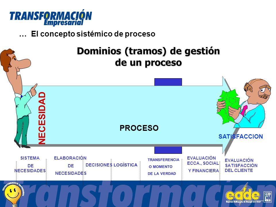 PROCESO SISTEMA DE NECESIDADES ELABORACIÓN DE NECESIDADES DECISIONES LOGÍSTICA EVALUACIÓN ECCA., SOCIAL Y FINANCIERA EVALUACIÓN SATISFACCIÓN DEL CLIENTE TRANSFERENCIA O MOMENTO DE LA VERDAD Dominios (tramos) de gestión de un proceso NECESIDAD SATISFACCION … El concepto sistémico de proceso