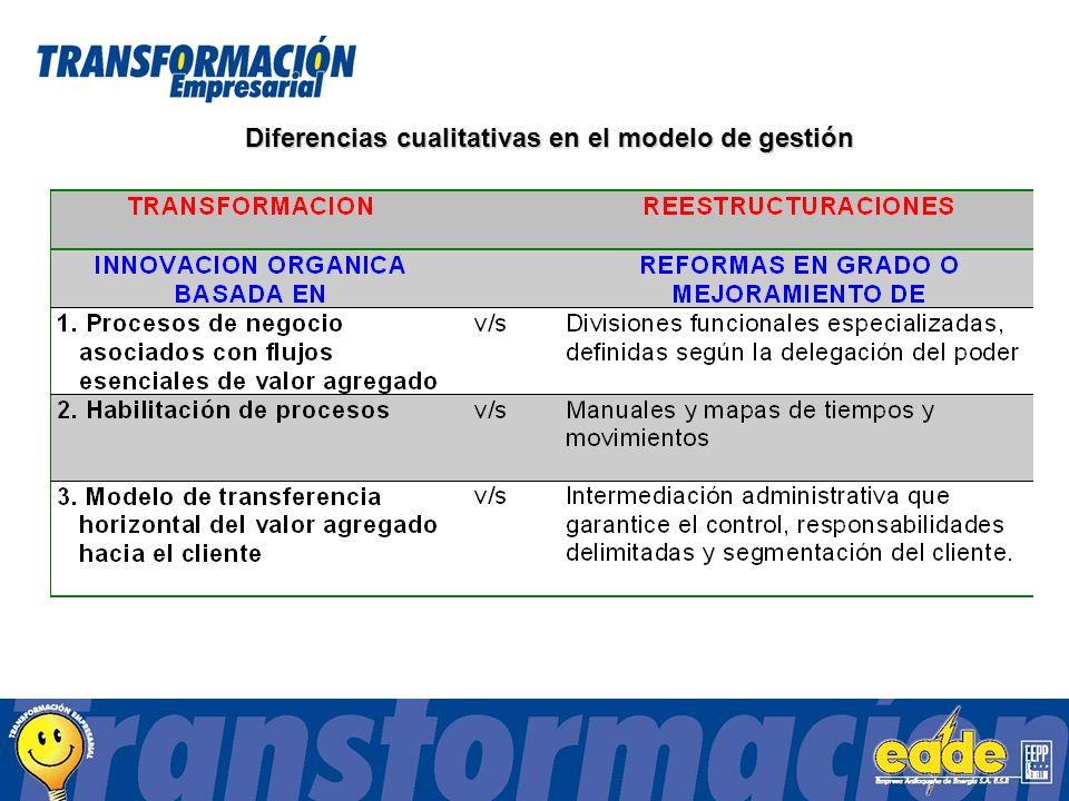 Diferencias cualitativas en el modelo de gestión