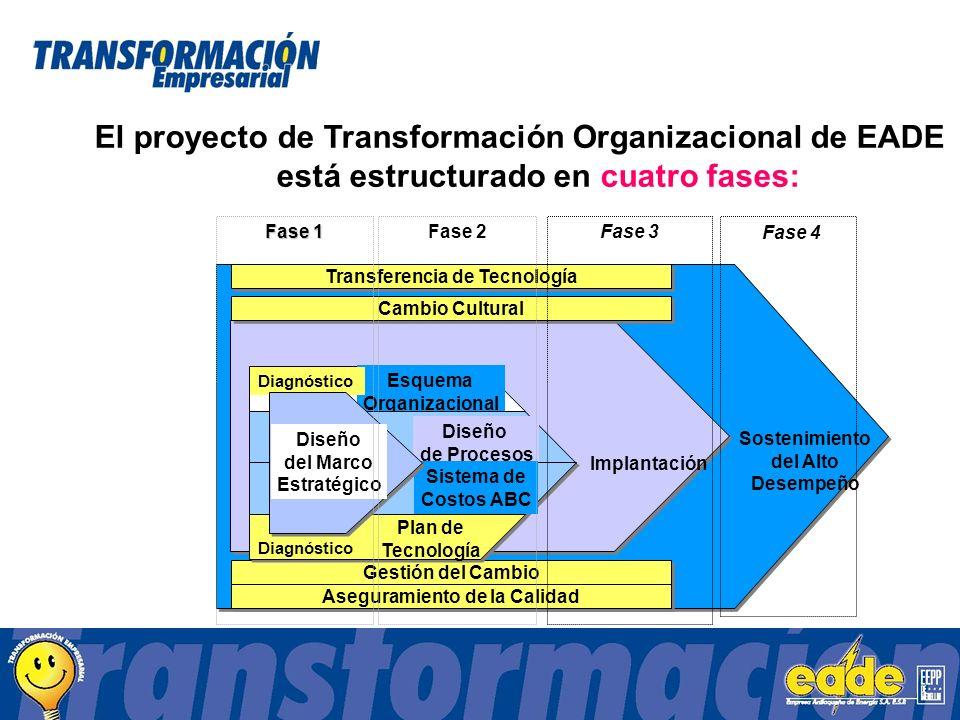 Sostenimiento del Alto Desempeño Implantación Esquema Organizacional Diagnóstico Transferencia de Tecnología Cambio Cultural Gestión del Cambio Aseguramiento de la Calidad Diseño de Procesos Sistema de Costos ABC Plan de Tecnología Diagnóstico Diseño del Marco Estratégico El proyecto de Transformación Organizacional de EADE está estructurado en cuatro fases: Fase 1 Fase 2Fase 3 Fase 4