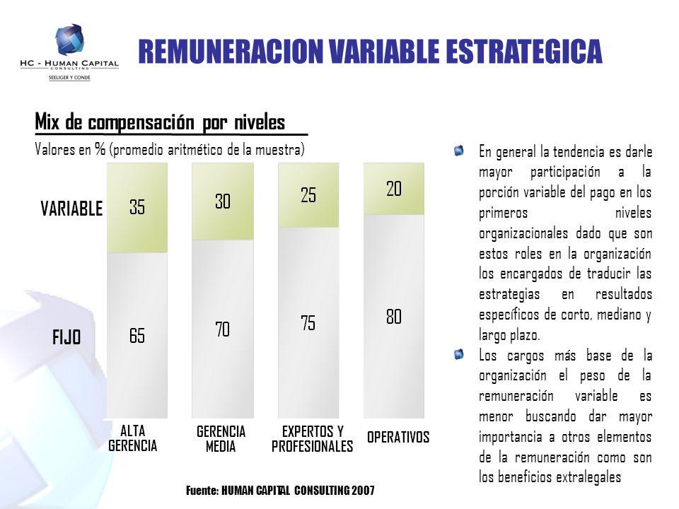 REMUNERACION VARIABLE ESTRATEGICA En general la tendencia es darle mayor participación a la porción variable del pago en los primeros niveles organiza