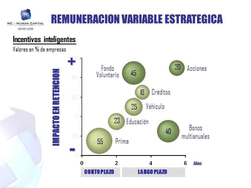 REMUNERACION VARIABLE ESTRATEGICA CORTO PLAZO LARGO PLAZO Años - + Prima Fondo Voluntario Incentivos inteligentes Valores en % de empresas Créditos Ve