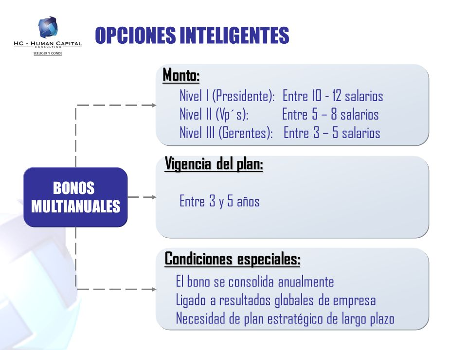 OPCIONES INTELIGENTES BONOS MULTIANUALES Monto: Vigencia del plan: Condiciones especiales: Nivel I (Presidente): Entre 10 - 12 salarios Nivel II (Vp´s