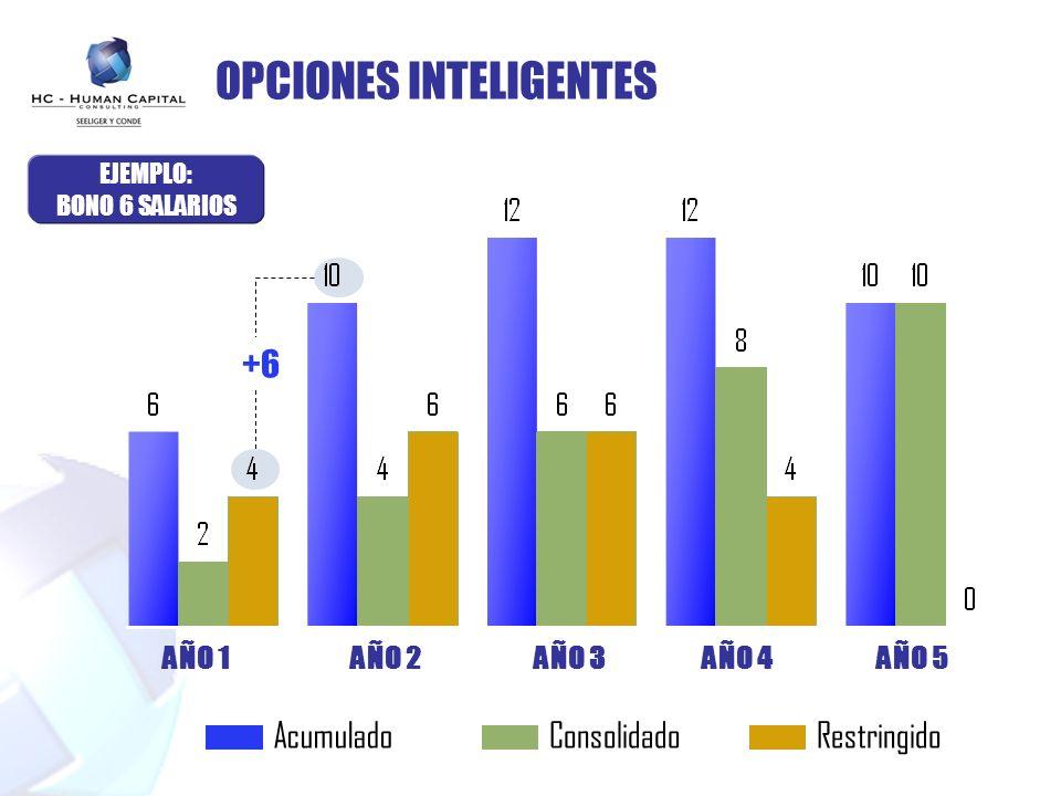 OPCIONES INTELIGENTES EJEMPLO: BONO 6 SALARIOS AÑO 1AÑO 2AÑO 3AÑO 4AÑO 5 AcumuladoConsolidadoRestringido +6