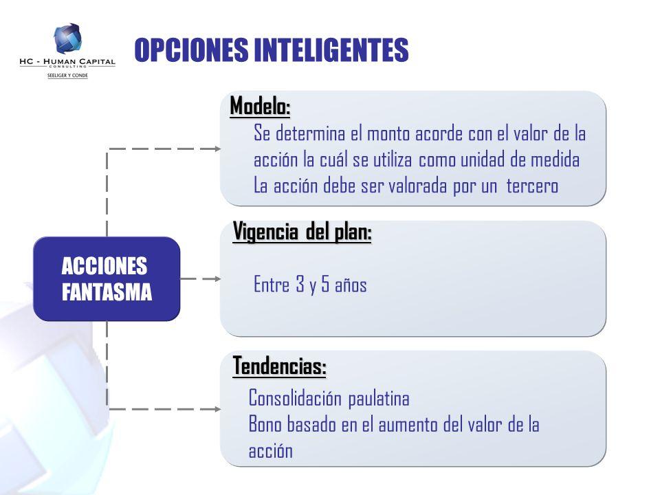 OPCIONES INTELIGENTES ACCIONES FANTASMA Modelo: Vigencia del plan: Tendencias: Se determina el monto acorde con el valor de la acción la cuál se utili