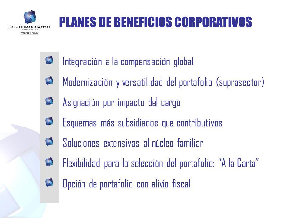 PLANES DE BENEFICIOS CORPORATIVOS Integración a la compensación global Modernización y versatilidad del portafolio (suprasector) Asignación por impact