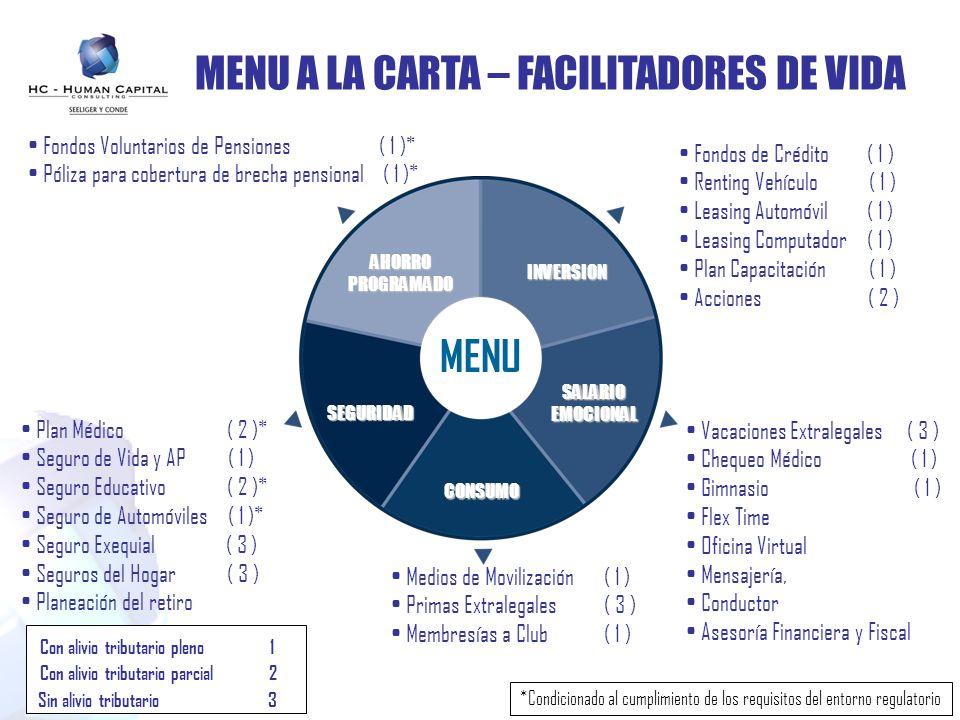 MENU A LA CARTA – FACILITADORES DE VIDA Fondos Voluntarios de Pensiones ( 1 )* Póliza para cobertura de brecha pensional ( 1 )* Fondos de Crédito ( 1